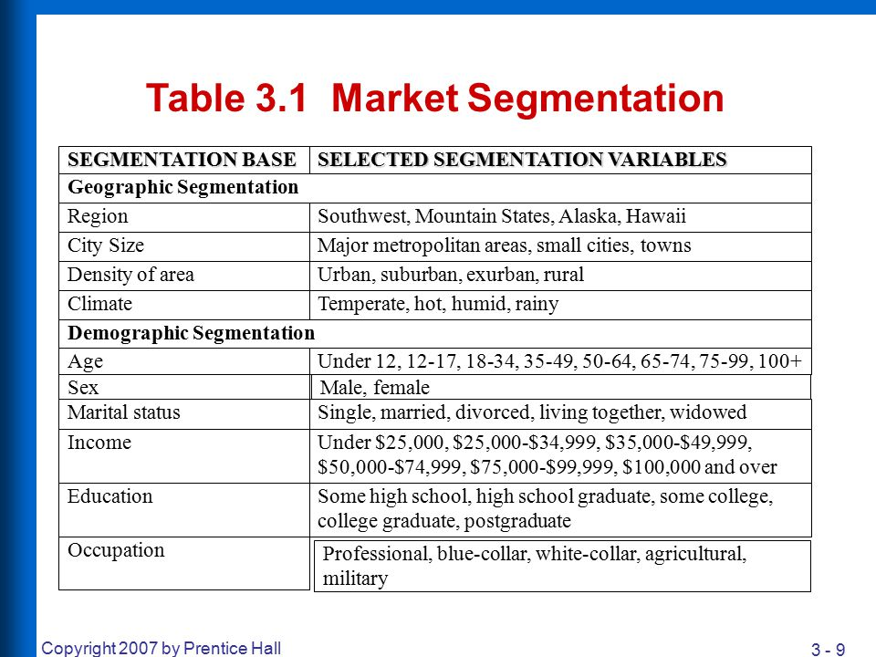 3 - 20 Copyright 2007 by Prentice Hall Sociocultural Segmentation Family Life Cycle Social Class Culture, Subculture, and Cross-Culture