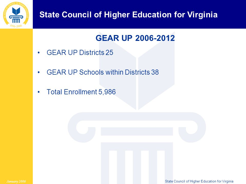 State Council of Higher Education for Virginia January 2006State Council of Higher Education for Virginia Planning a Effective Middle to High School Transition Program Who What When Where