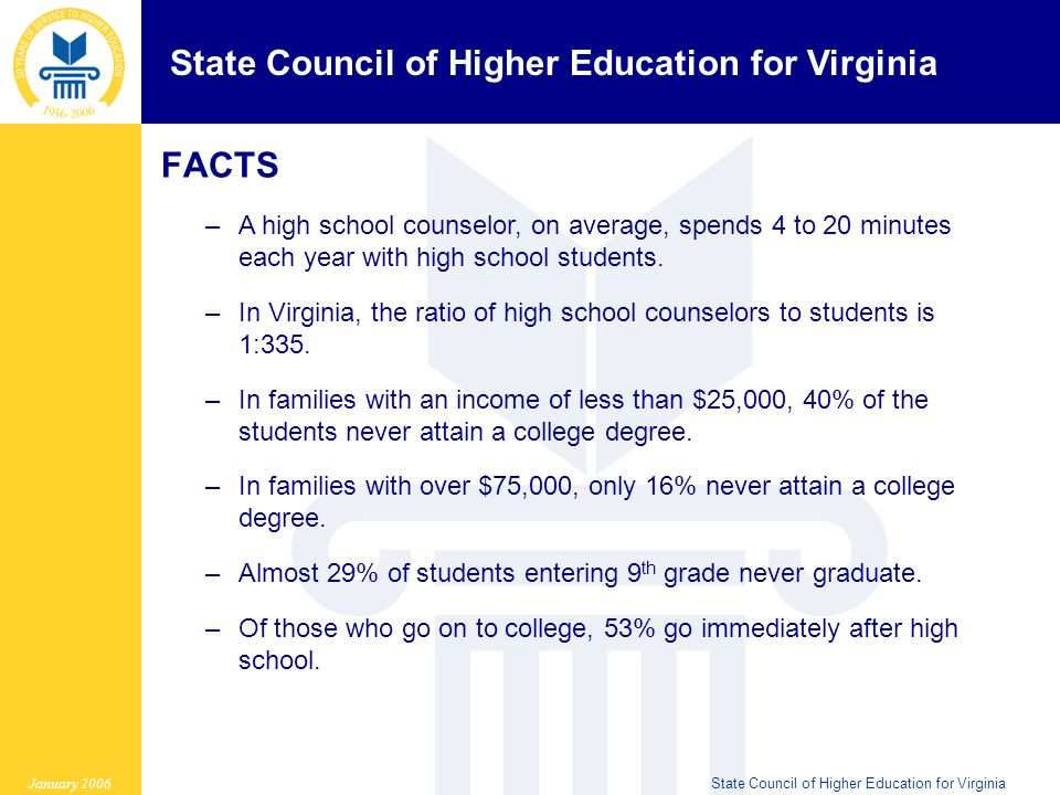 State Council of Higher Education for Virginia January 2006State Council of Higher Education for Virginia FACTS –A high school counselor, on average, spends 4 to 20 minutes each year with high school students.