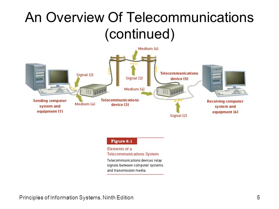 Principles of Information Systems, Ninth Edition6 An Overview Of Telecommunications (continued) Synchronous communications –Receiver gets message instantaneously Asynchronous communications –Receiver gets message after some delay