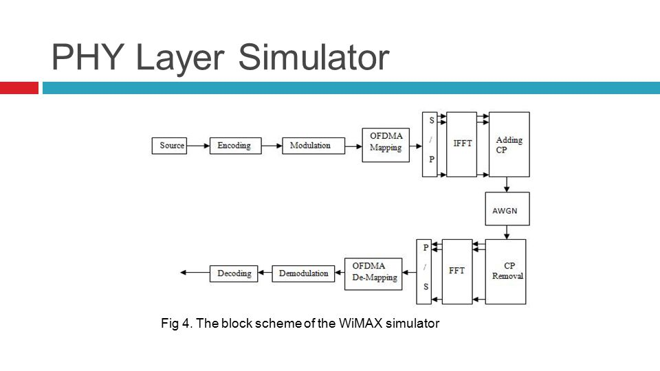 PHY Layer Simulator Fig 4. The block scheme of the WiMAX simulator