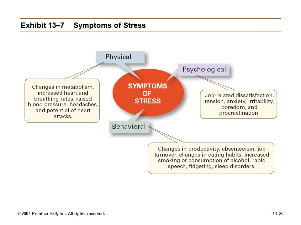 © 2007 Prentice Hall, Inc. All rights reserved.13–20 Exhibit 13–7Symptoms of Stress