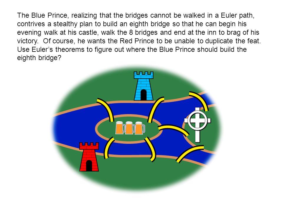 The Blue Prince, realizing that the bridges cannot be walked in a Euler path, contrives a stealthy plan to build an eighth bridge so that he can begin his evening walk at his castle, walk the 8 bridges and end at the inn to brag of his victory.