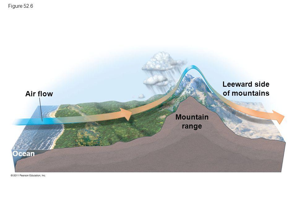 Figure 52.6 Air flow Ocean Mountain range Leeward side of mountains