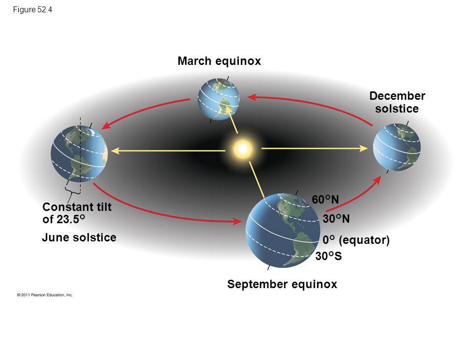 Figure 52.4 March equinox December solstice September equinox 60°N 30°S 30°N 0° (equator) Constant tilt of 23.5° June solstice