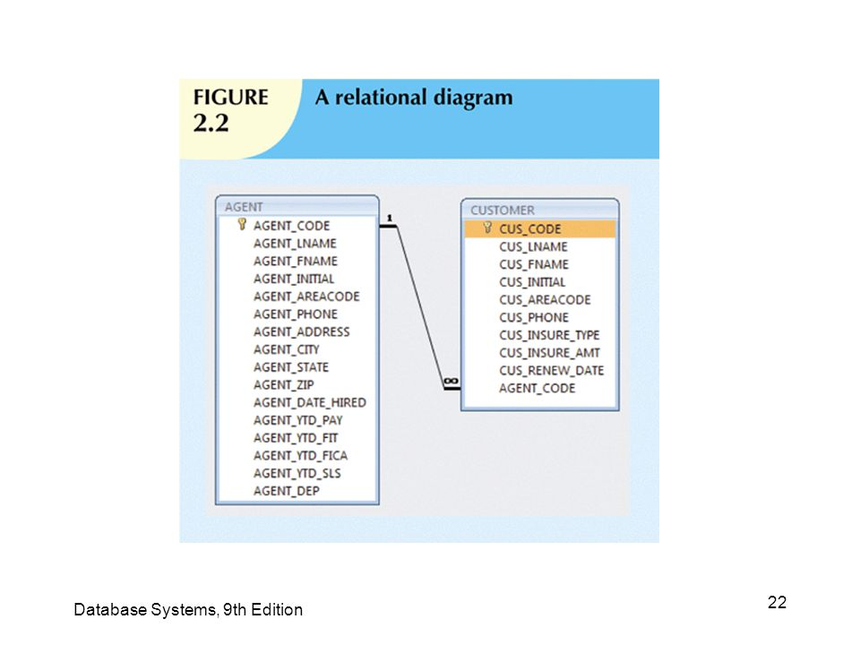22 Database Systems, 9th Edition