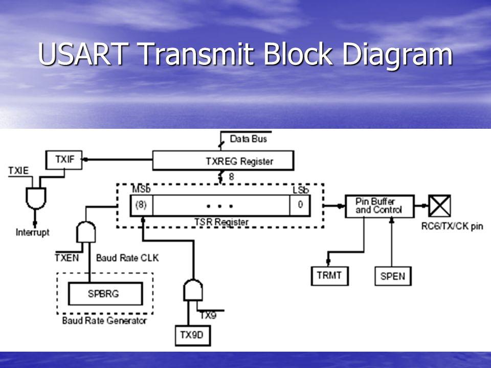 USART Transmit Block Diagram