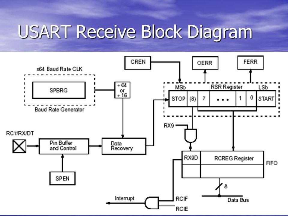 USART Receive Block Diagram