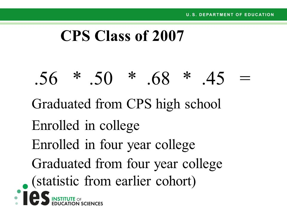 .56*.50*.68.45*= Graduated from CPS high school Enrolled in college Enrolled in four year college Graduated from four year college (statistic from earlier cohort) CPS Class of 2007