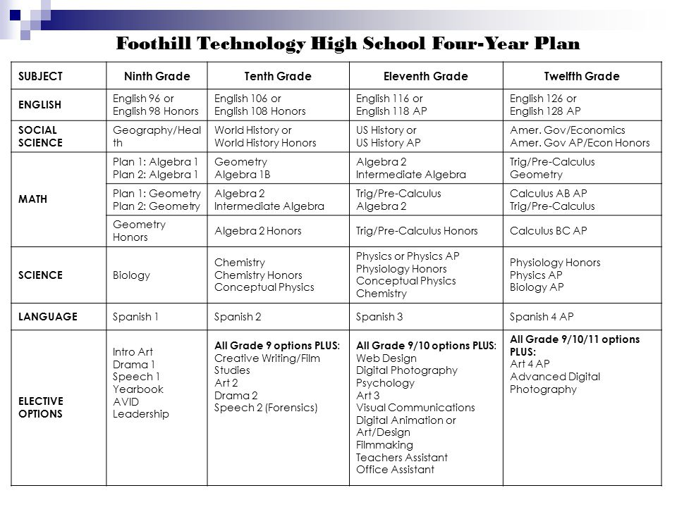 Foothill Technology High School Four-Year Plan SUBJECTNinth GradeTenth GradeEleventh GradeTwelfth Grade ENGLISH English 96 or English 98 Honors Englis