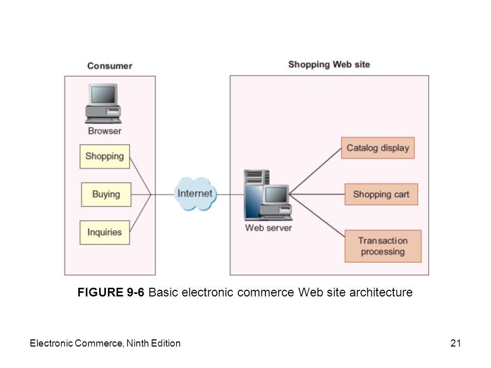 Electronic Commerce, Ninth Edition21 FIGURE 9-6 Basic electronic commerce Web site architecture