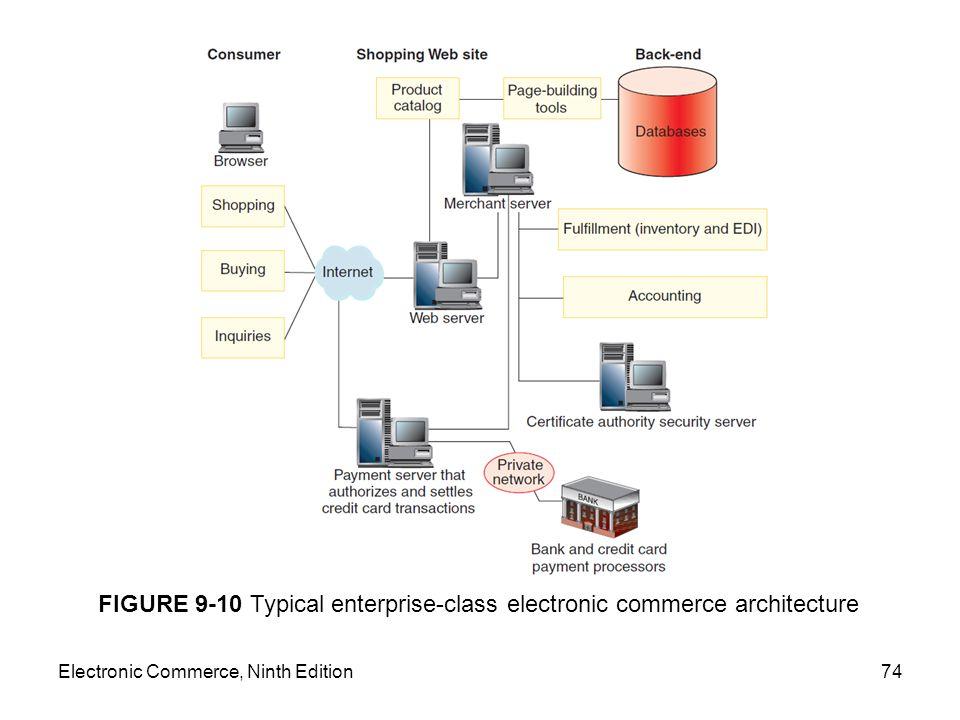 Electronic Commerce, Ninth Edition74 FIGURE 9-10 Typical enterprise-class electronic commerce architecture