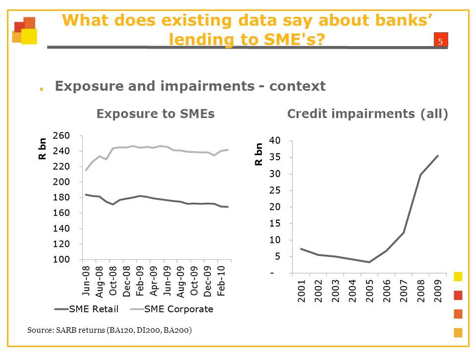 5 What does existing data say about banks' lending to SME s.