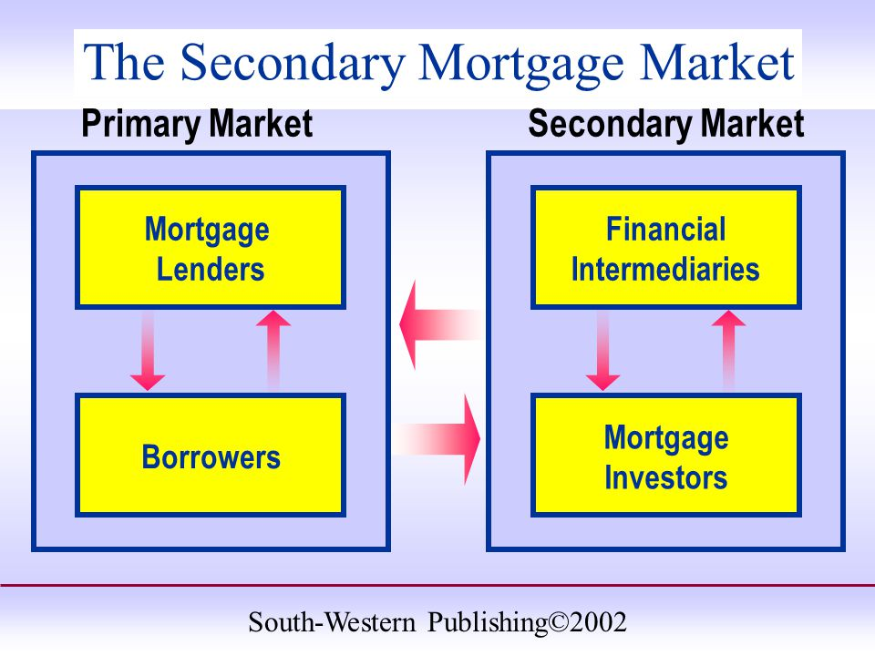 South-Western Publishing©2002 The Secondary Mortgage Market Secondary MarketPrimary Market Mortgage Lenders Borrowers Financial Intermediaries Mortgage Investors