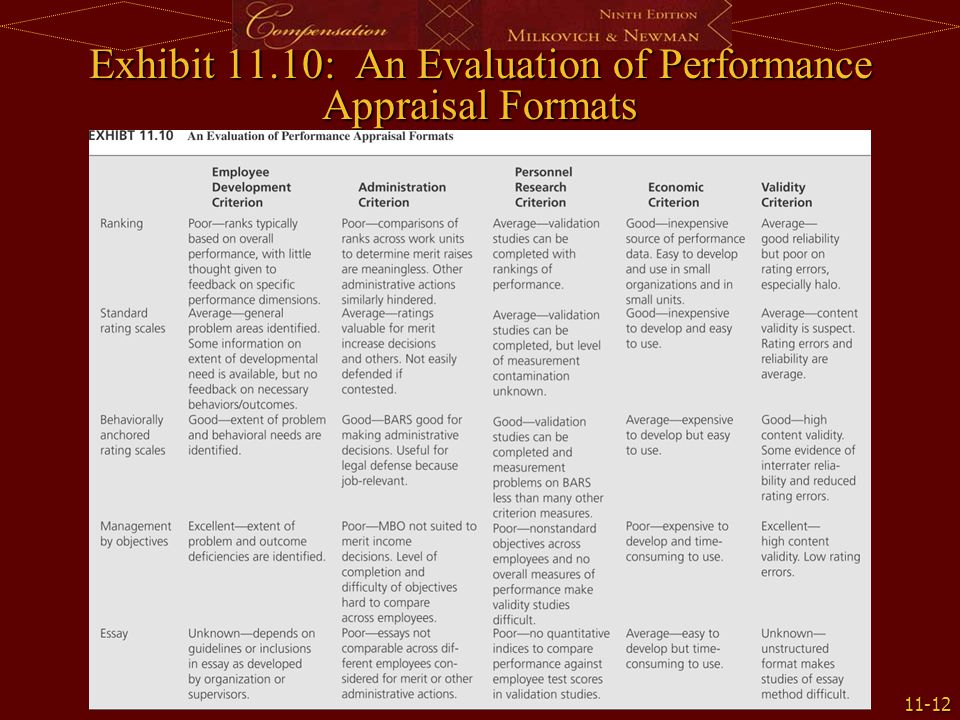 11-12 Exhibit 11.10: An Evaluation of Performance Appraisal Formats