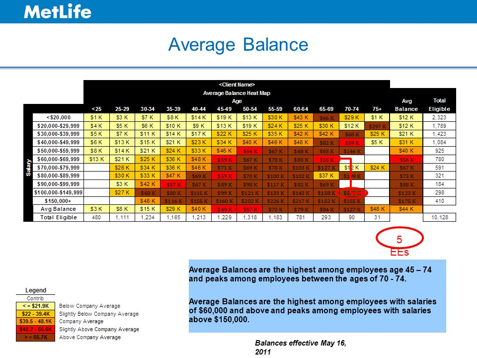 Average Balance Balances effective May 16, 2011 5 EEs Average Balances are the highest among employees age 45 – 74 and peaks among employees between the ages of 70 - 74.