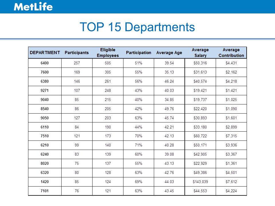 TOP 15 Departments