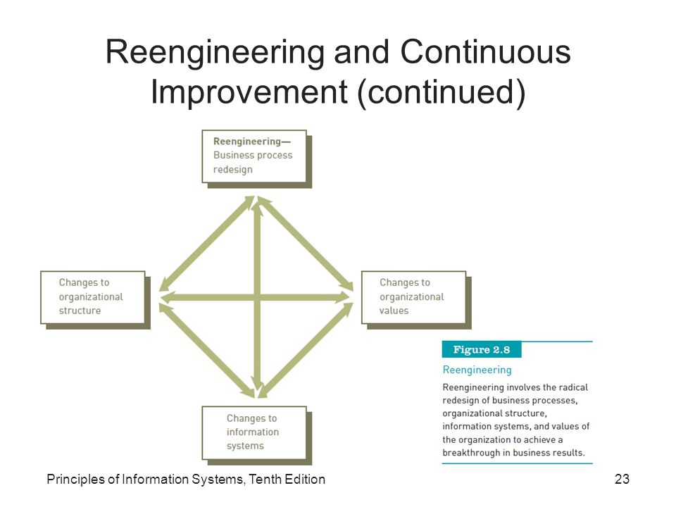 Reengineering and Continuous Improvement (continued) Principles of Information Systems, Tenth Edition23