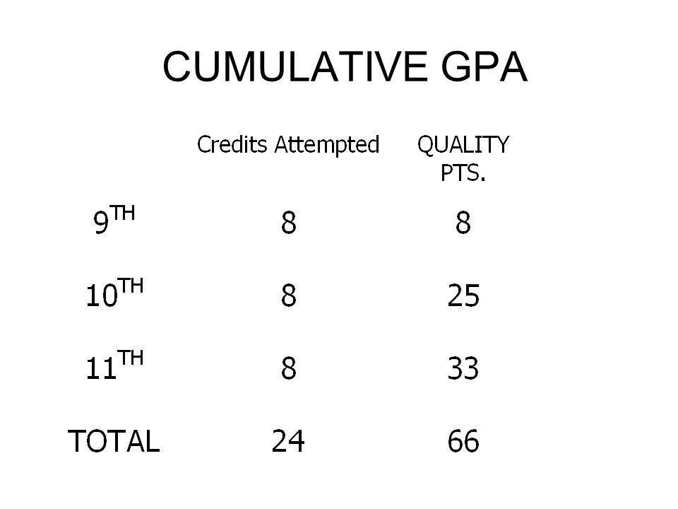 CUMULATIVE GPA