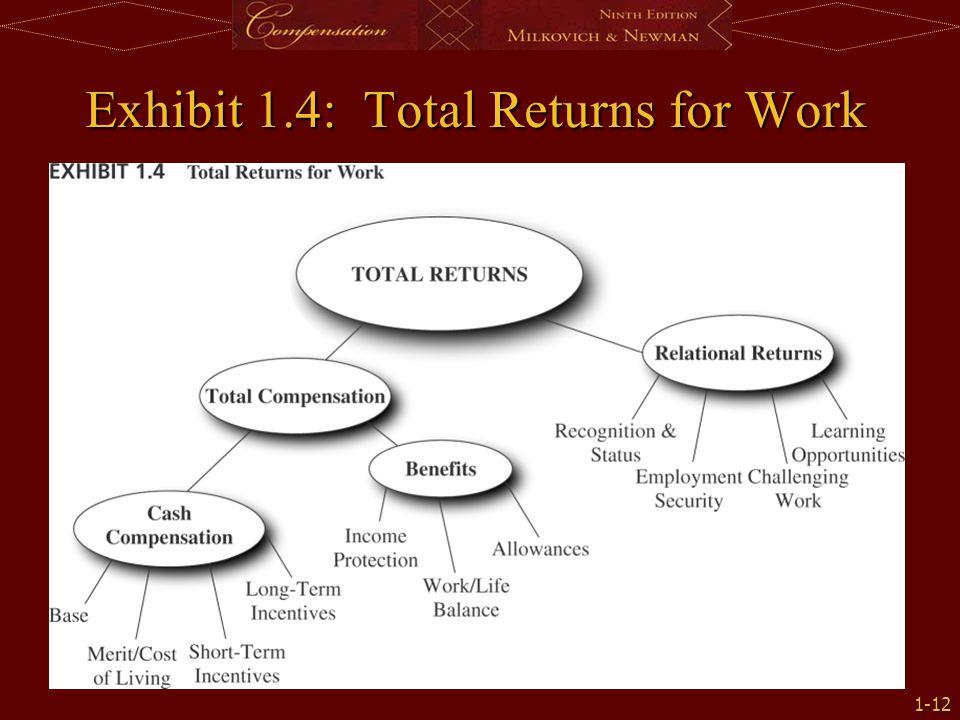 1-12 Exhibit 1.4: Total Returns for Work