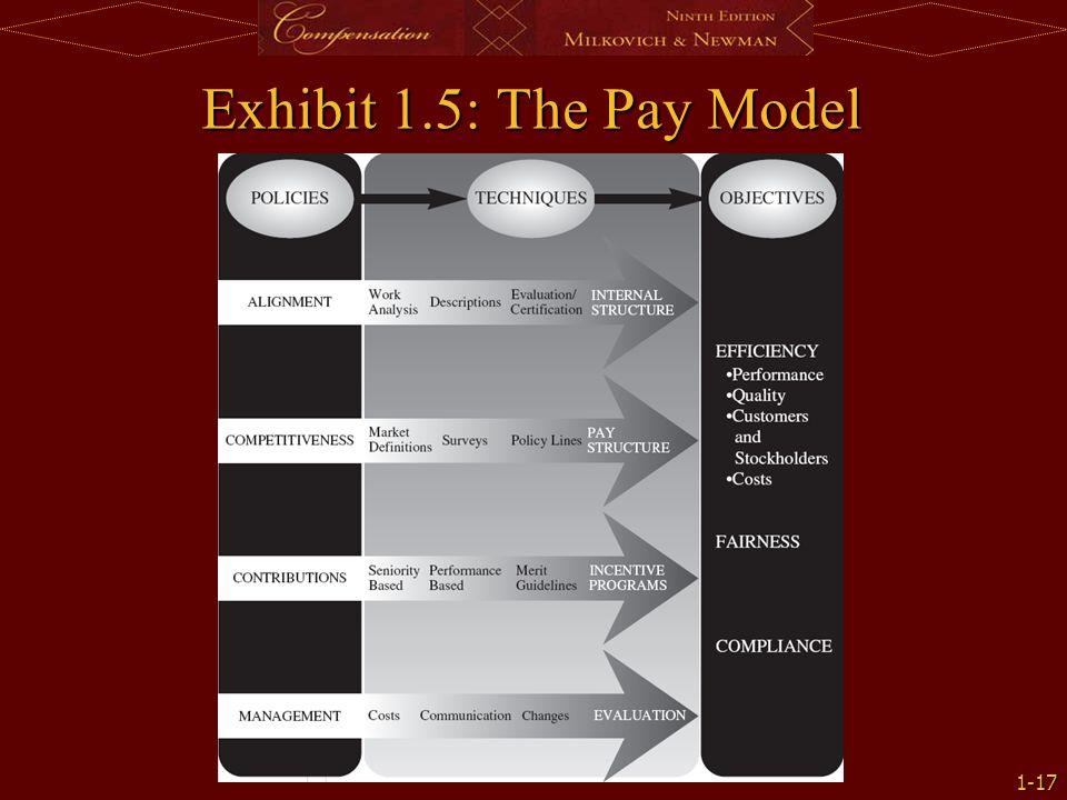 1-17 Exhibit 1.5: The Pay Model