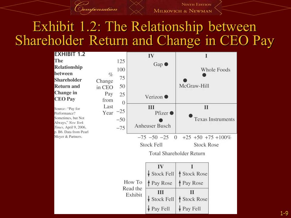 1-9 Exhibit 1.2: The Relationship between Shareholder Return and Change in CEO Pay
