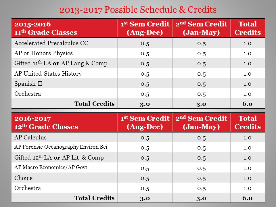2013-2017 Possible Schedule & Credits 2015-2016 11 th Grade Classes 1 st Sem Credit (Aug-Dec) 2 nd Sem Credit (Jan-May) Total Credits Accelerated Prec
