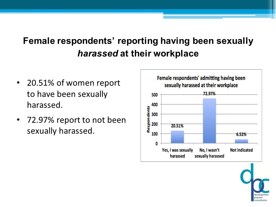 Click to edit the outline text format Second Outline Level  Third Outline Level Fourth Outline Level  Fifth Outline Level  Sixth Outline Level  Seventh Outline Level  Eighth Outline Level  Ninth Outline Level Female respondents' reporting having been sexually harassed at their workplace 20.51% of women report to have been sexually harassed.