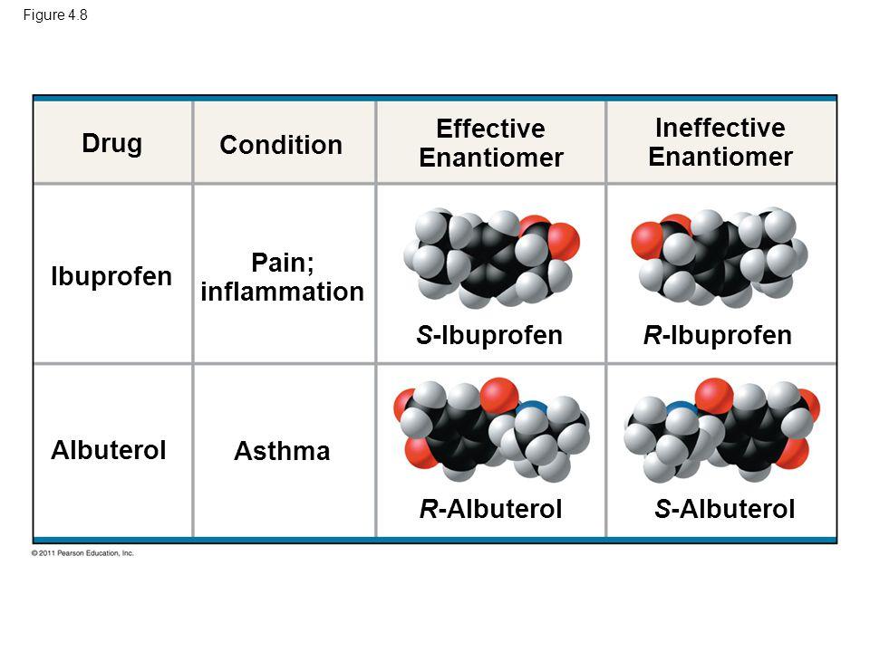 Figure 4.8 Drug Ibuprofen Albuterol Condition Effective Enantiomer Ineffective Enantiomer Pain; inflammation Asthma S-IbuprofenR-Ibuprofen R-Albuterol S-Albuterol