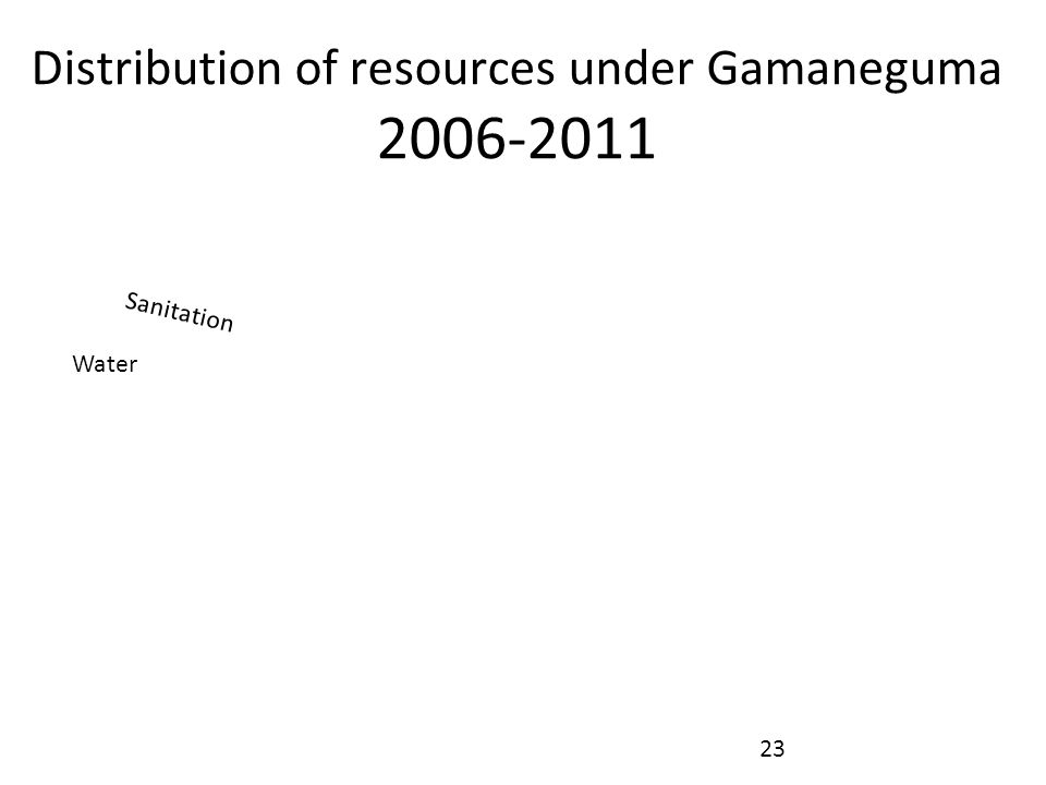 Distribution of resources under Gamaneguma 2006-2011 Water Sanitation 23