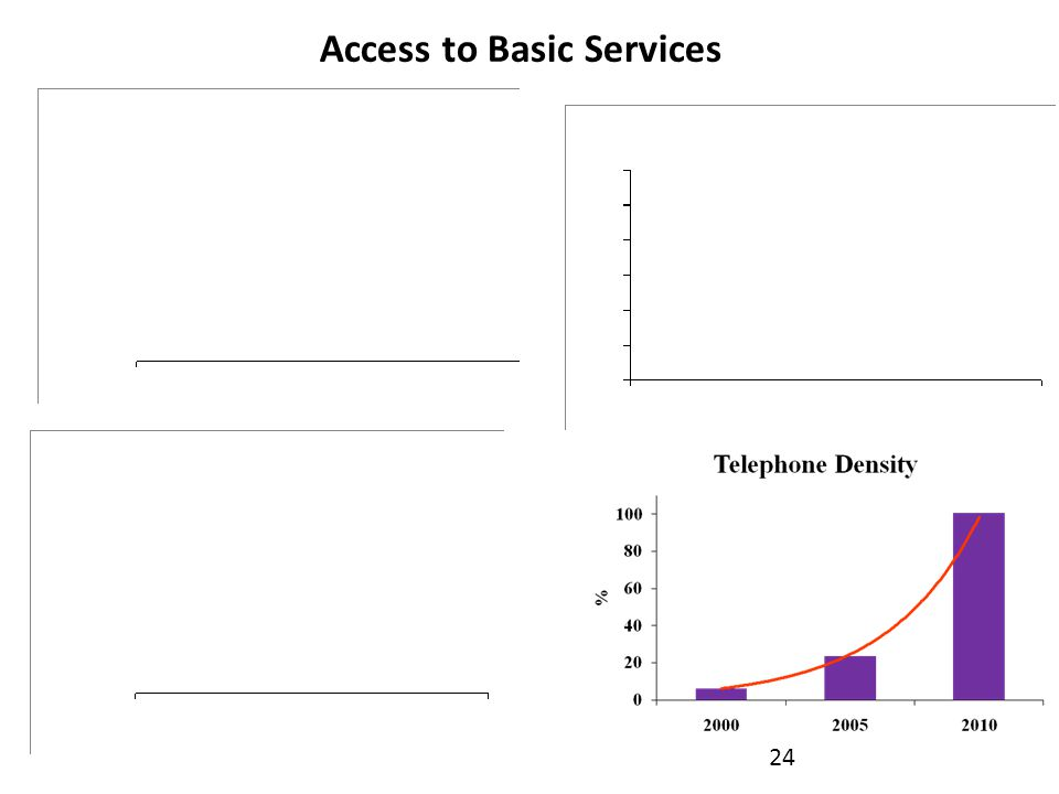 24 Access to Basic Services