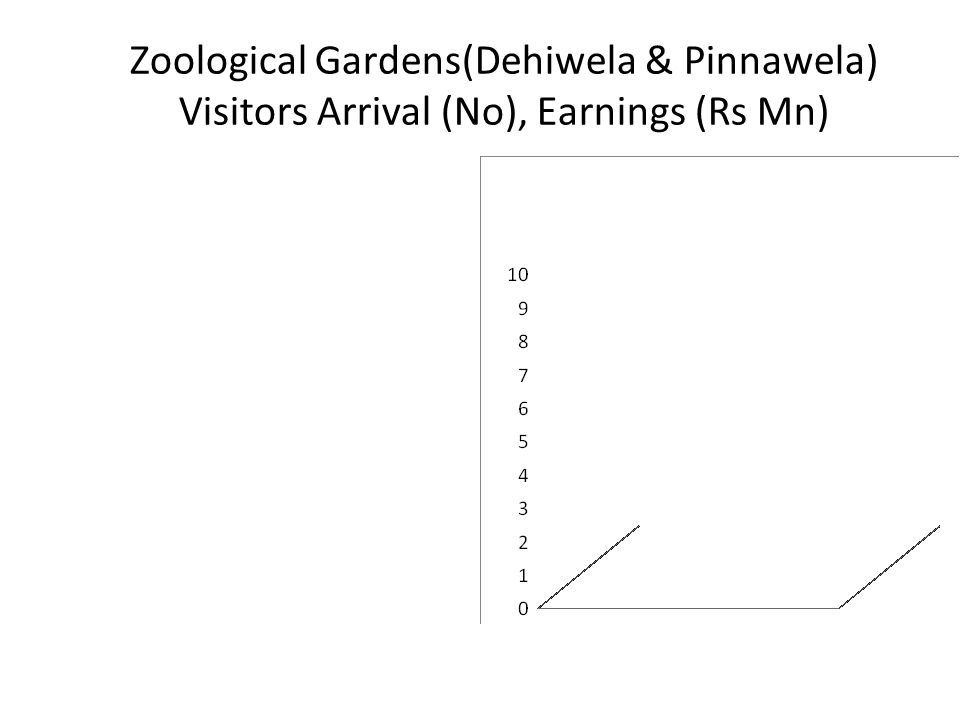Zoological Gardens(Dehiwela & Pinnawela) Visitors Arrival (No), Earnings (Rs Mn)