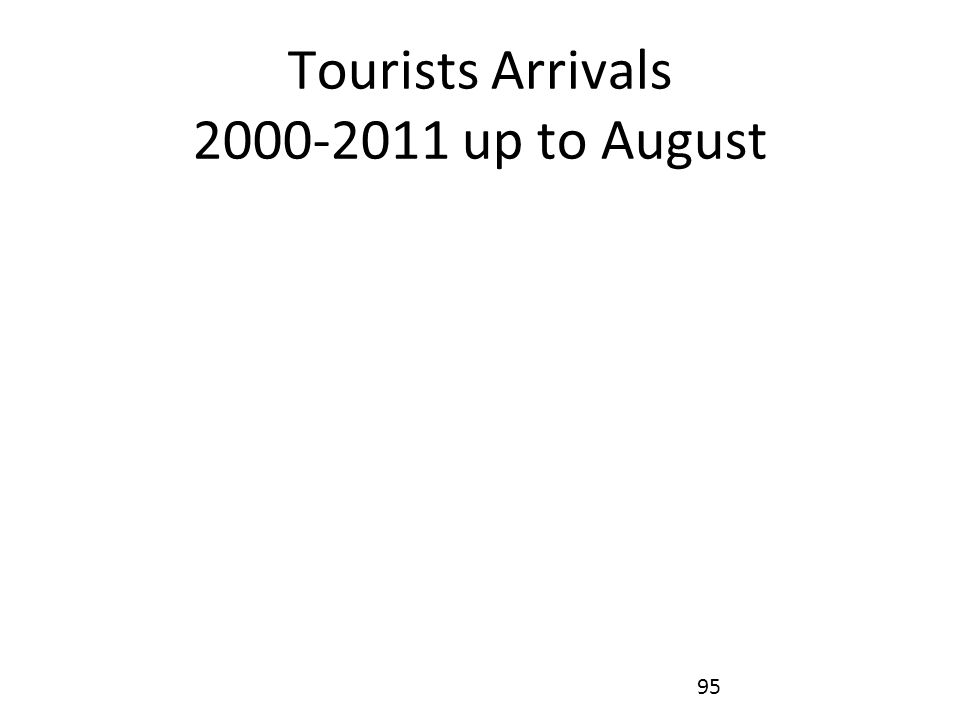 Tourists Arrivals 2000-2011 up to August 95