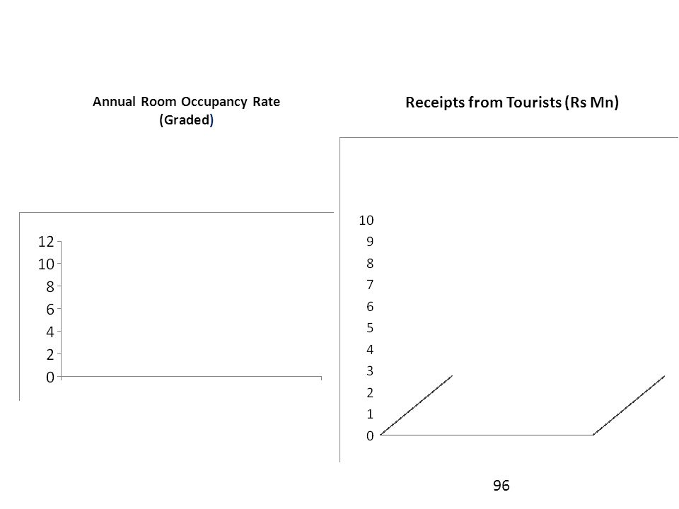 Annual Room Occupancy Rate (Graded) 96 Receipts from Tourists (Rs Mn)