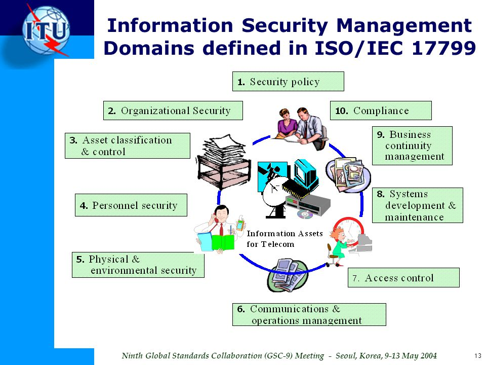 Ninth Global Standards Collaboration (GSC-9) Meeting - Seoul, Korea, 9-13 May 2004 13 Information Security Management Domains defined in ISO/IEC 17799