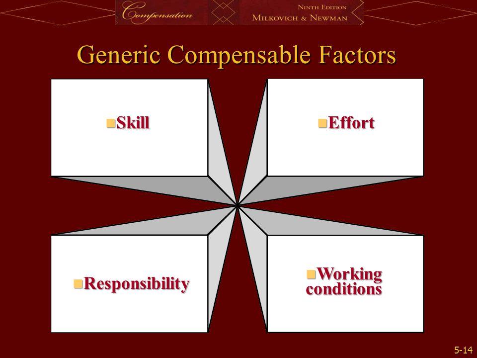 5-14 Skill Skill Effort Effort Responsibility Responsibility Working conditions Working conditions Generic Compensable Factors