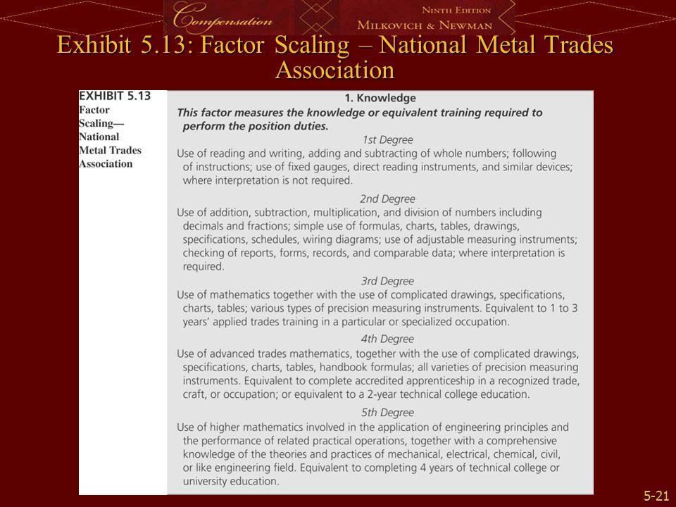 5-21 Exhibit 5.13: Factor Scaling – National Metal Trades Association