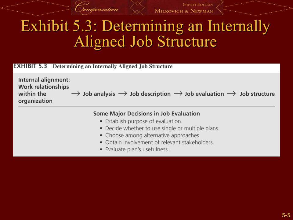 5-5 Exhibit 5.3: Determining an Internally Aligned Job Structure