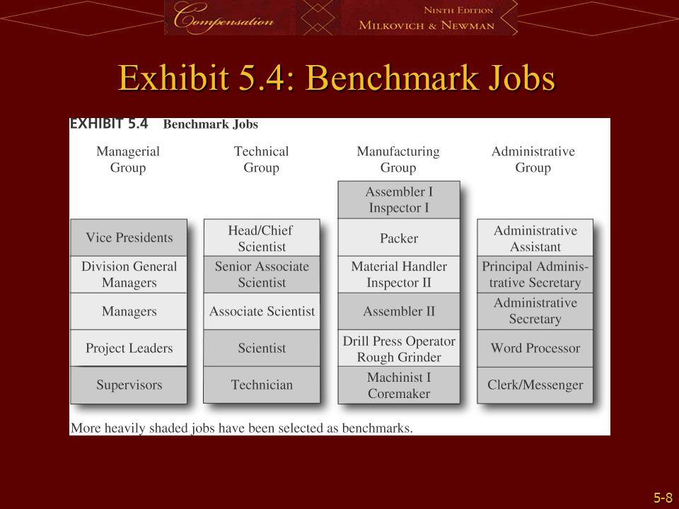 5-8 Exhibit 5.4: Benchmark Jobs