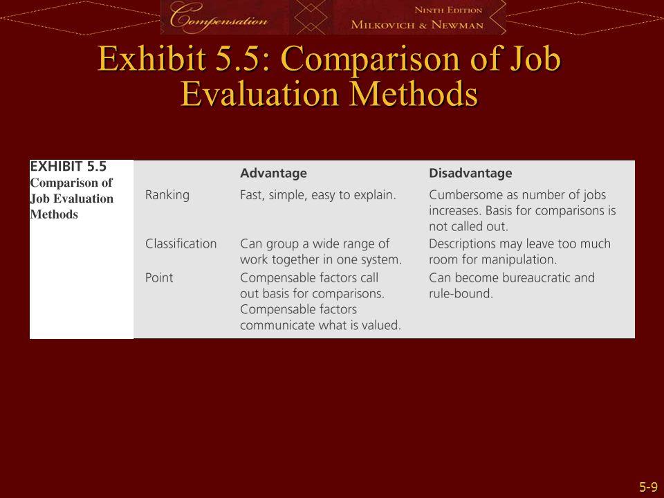 5-9 Exhibit 5.5: Comparison of Job Evaluation Methods