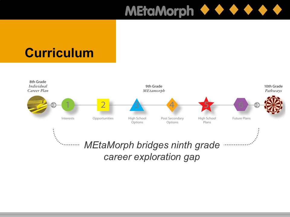 Curriculum Lesson model Adopts existing best practice North Central Regional Technology in Education Consortium (NCRTEC) Employs a standard, customize