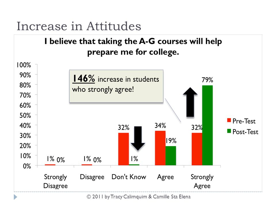 Increase in Attitudes © 2011 by Tracy Calimquim & Camille Sta Elena