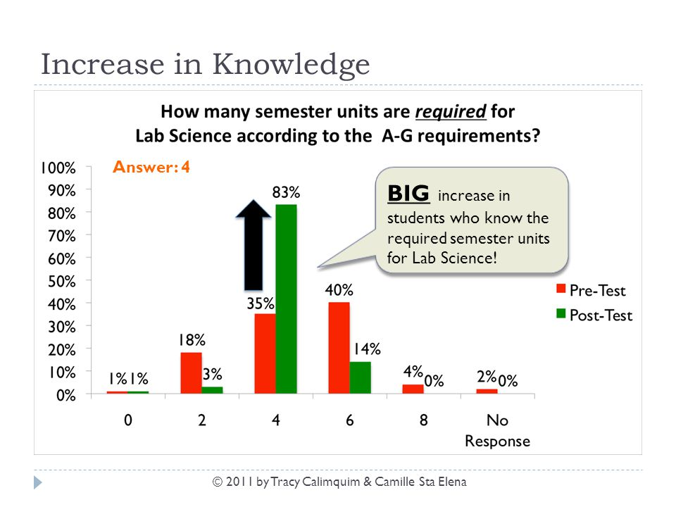 Increase in Knowledge BIG increase in students who know the required semester units for Lab Science! Answer: 4 © 2011 by Tracy Calimquim & Camille Sta