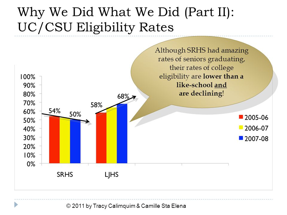 Why We Did What We Did (Part II): UC/CSU Eligibility Rates © 2011 by Tracy Calimquim & Camille Sta Elena Although SRHS had amazing rates of seniors gr