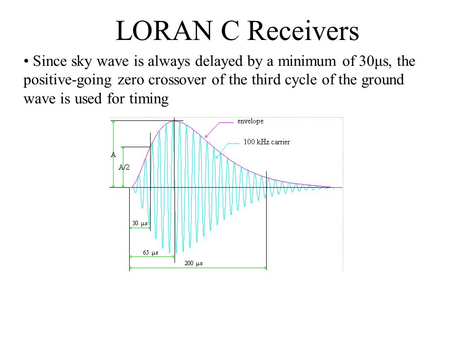 LORAN C Receivers Since sky wave is always delayed by a minimum of 30μs, the positive-going zero crossover of the third cycle of the ground wave is us