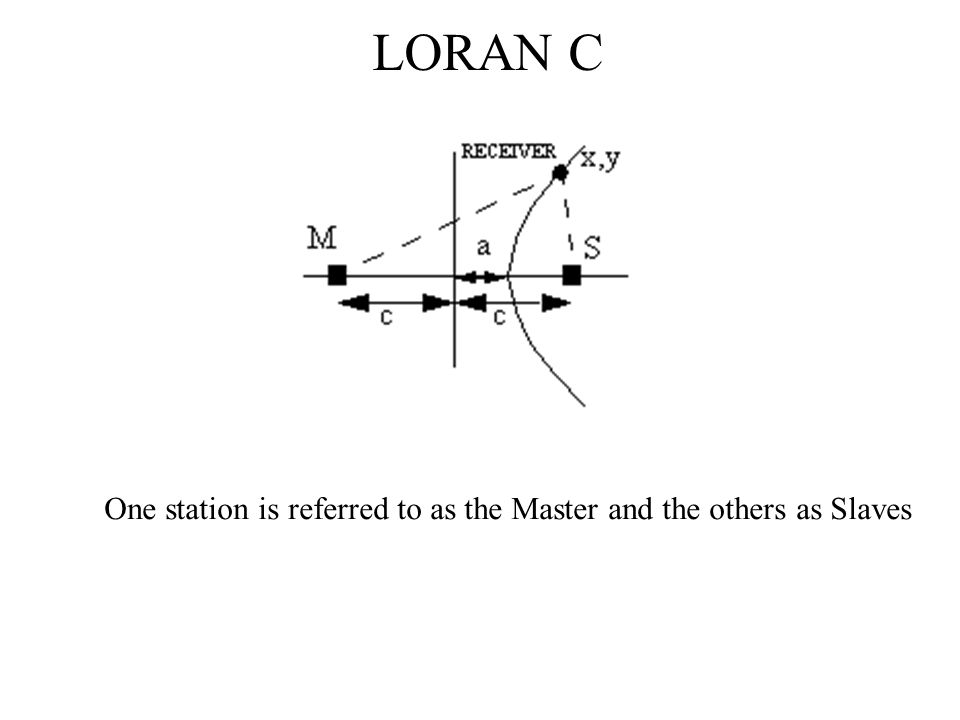 LORAN C Receivers Receivers require a data base which provides the location (Lat/Lon) of the Master and Slave stations the GRI of the chains to be used the Time Delays for the individual stations The LORAN C signal travels both by ground wave and sky wave ground wave gives stable, reliable timing sky wave does not due to the variable nature of the ionosphere ground wave is attenuated more and hence is weaker and can be contaminated by the sky wave