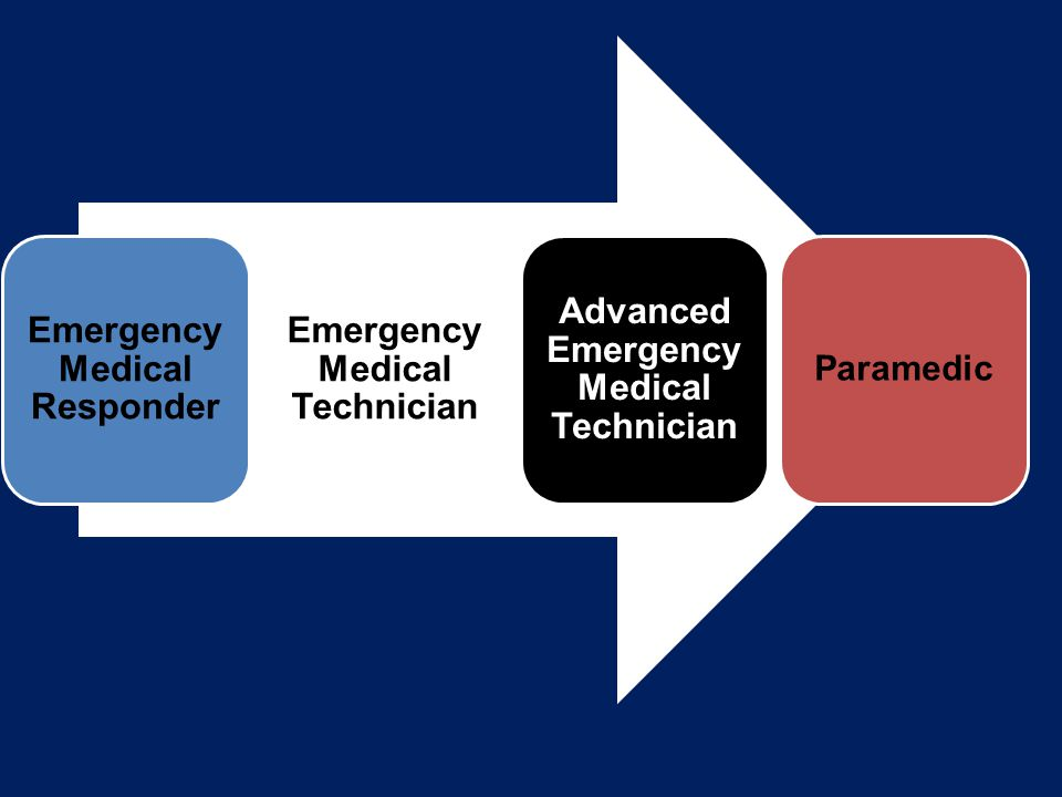 Emergency Medical Responder Emergency Medical Technician Advanced Emergency Medical Technician Paramedic