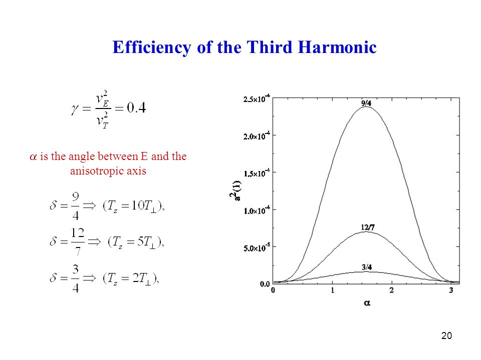 20 Efficiency of the Third Harmonic  is the angle between E and the anisotropic axis