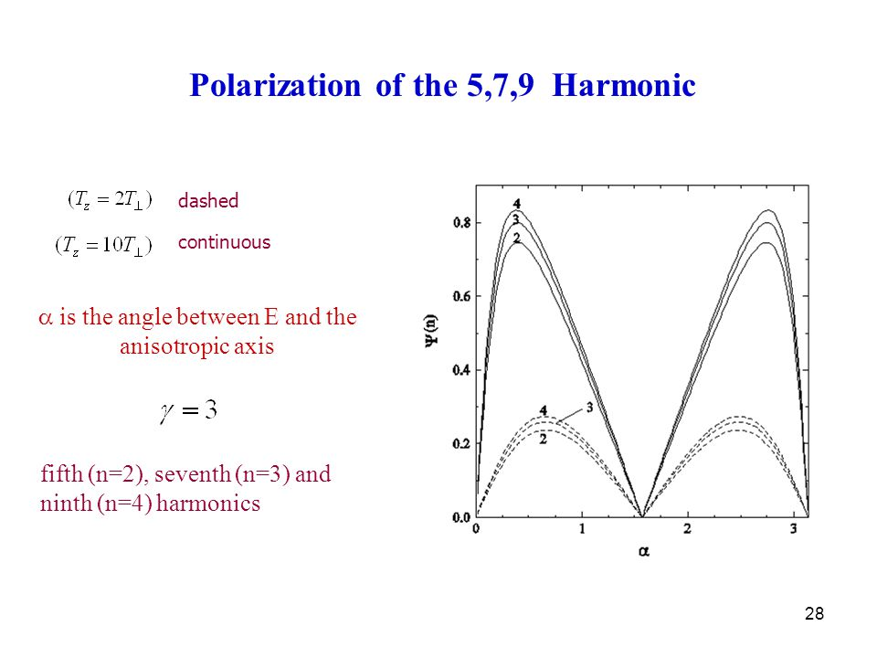 28  is the angle between E and the anisotropic axis dashed continuous fifth (n=2), seventh (n=3) and ninth (n=4) harmonics Polarization of the 5,7,9 Harmonic