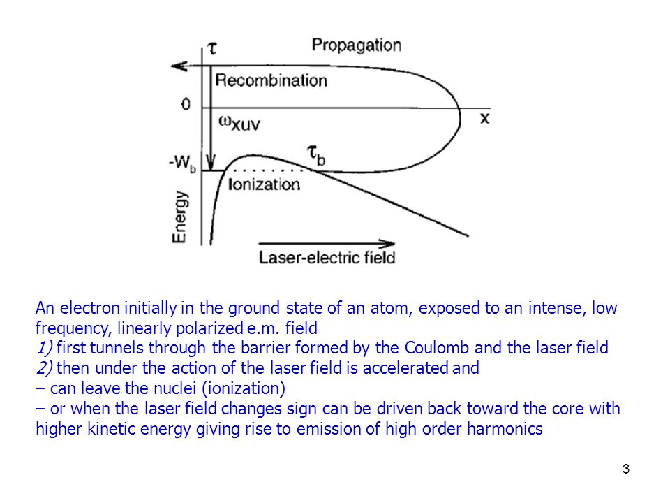 3 An electron initially in the ground state of an atom, exposed to an intense, low frequency, linearly polarized e.m.
